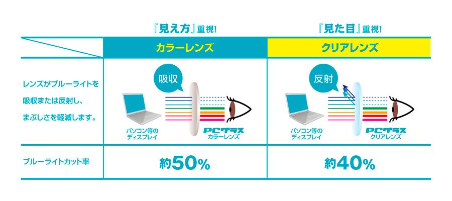 メガネの愛眼のPCメガネ「PCグラス」は1900円!。JINS・Zoffの半額です|PCメガネドットコム